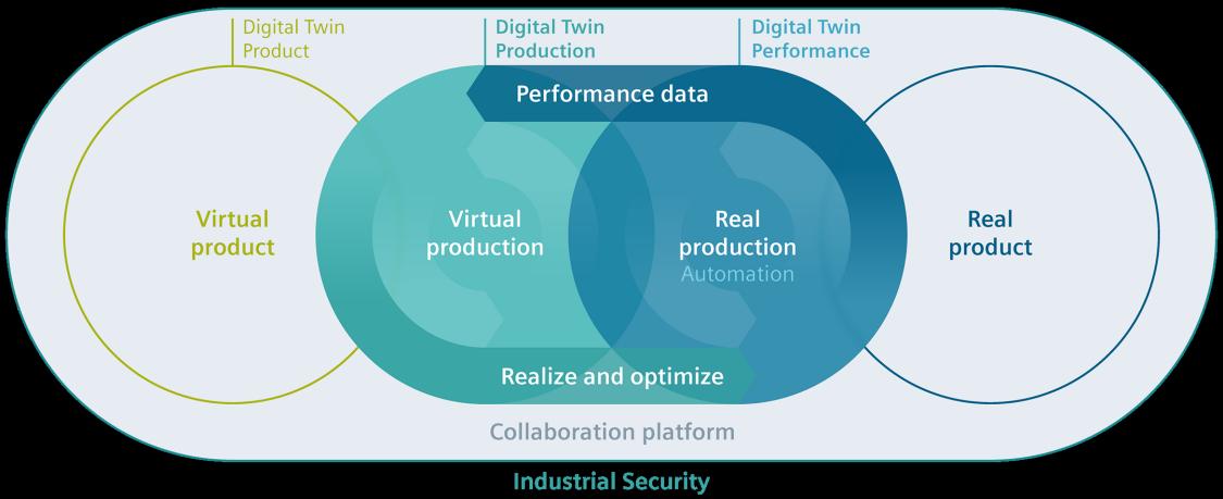 Цифровой двойник в перерабатывающей промышленности