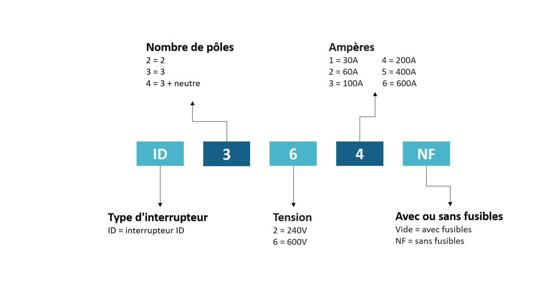 Système de numérotation de interrupteur ID
