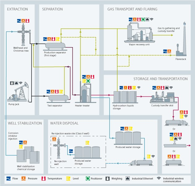 Upstream Processes Oil And Gas Instrumentation Solutions