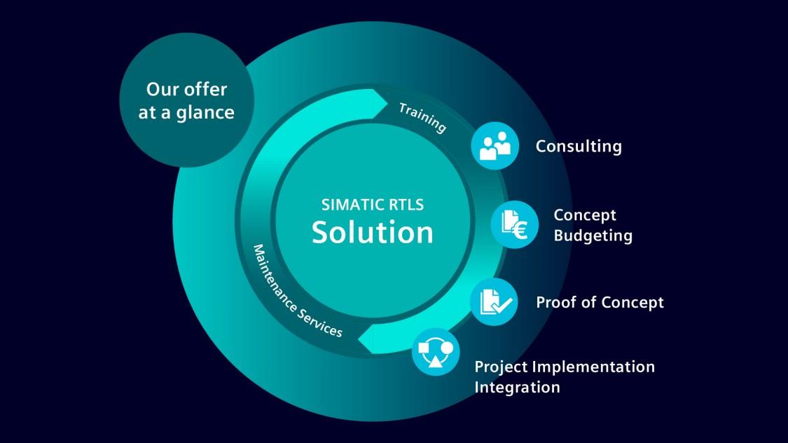 SIMATIC RTLS - nuestra solución diagrama / infografía