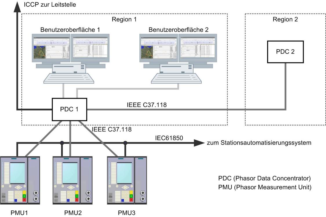 Bild: Struktur eines Wide Area Monitoring-Systems mit Phasor Measurement Units