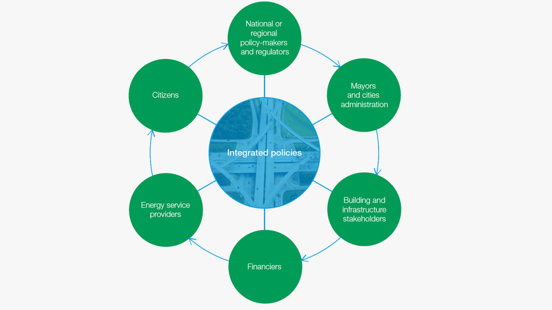 Infographic showing the stakeholders collaborating in integrated policies.