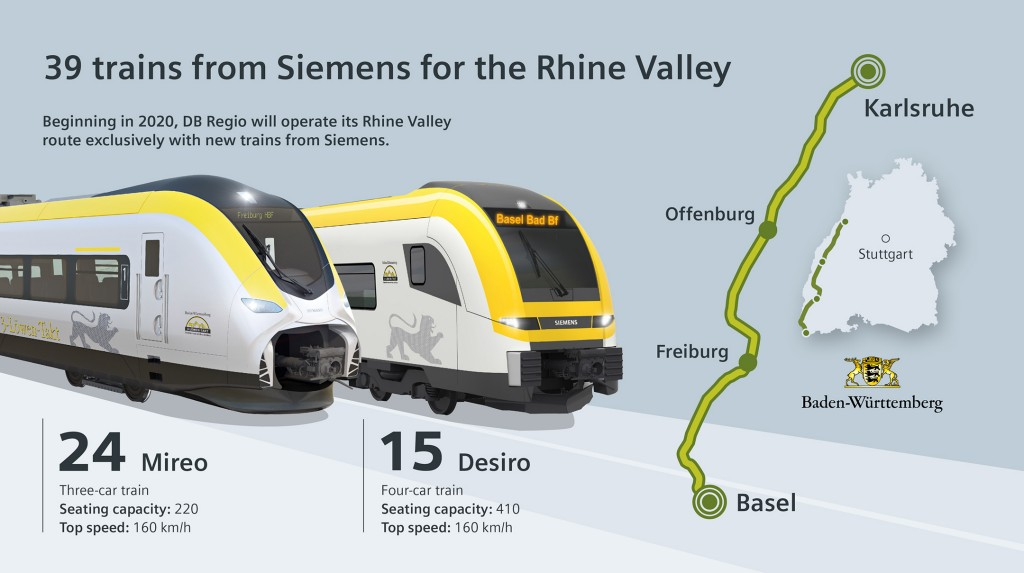 39  trains from Siemens for the Rhine  Valley