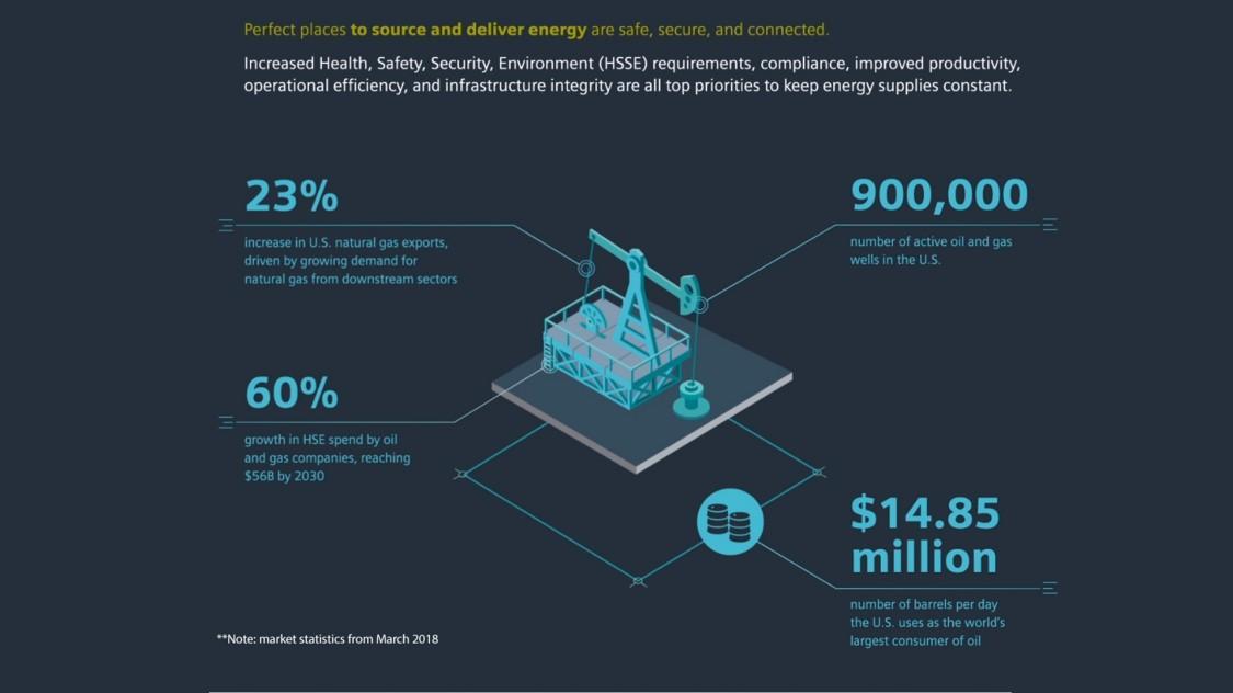 Oil and Gas | Market Focus | Siemens