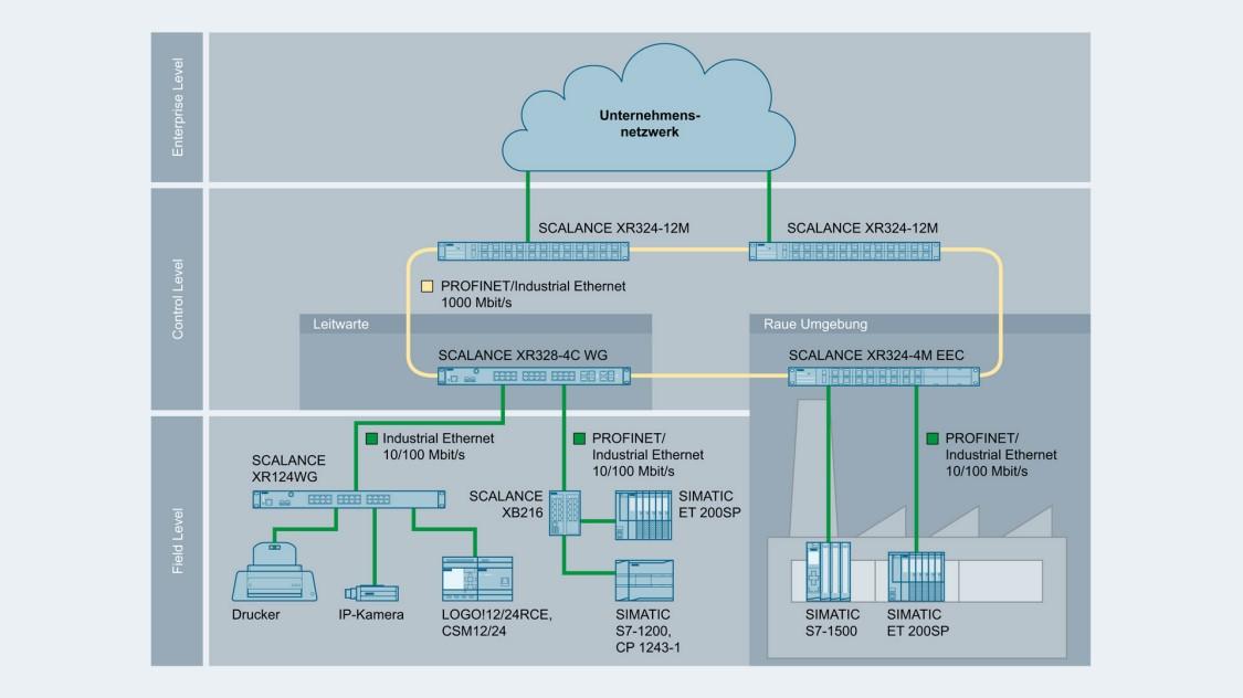 Bild einer Netzwerktopologie mit SCALANCE XR-300 Switches