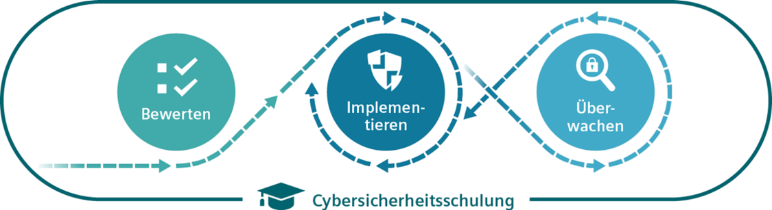 Cybersicherheit im Schienenverkehr Services