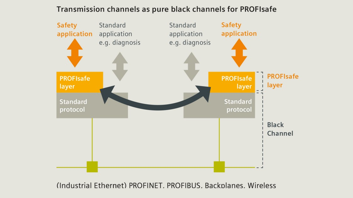 PROFINET technology: Black Channels for PROFIsafe