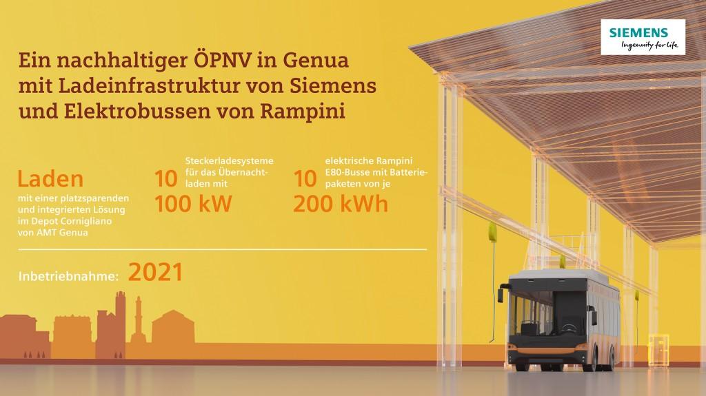 Dank seines kompakten Designs kann das Siemens Sicharge UC Ladesystem in das historische Stadtdepot in Genua integriert werden und flexibel um weitere Ladeeinheiten ergänzt werden.