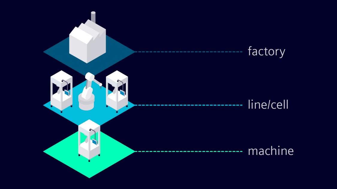 Simulation vom Engineering bis zur realen Maschine reduziert Fehler frühzeitig in der Entwicklung