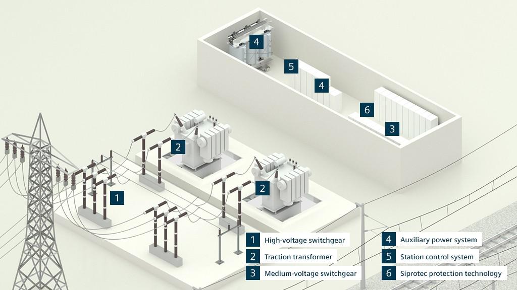 Fonte de alimentação de tração CA da Siemens: Todos os componentes nos sistemas primário e secundário são perfeitamente coordenados sem problemas de interface.