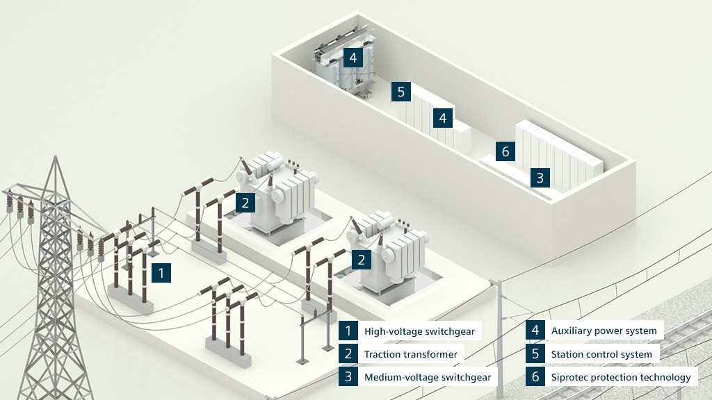 3D graphic of an AC substation