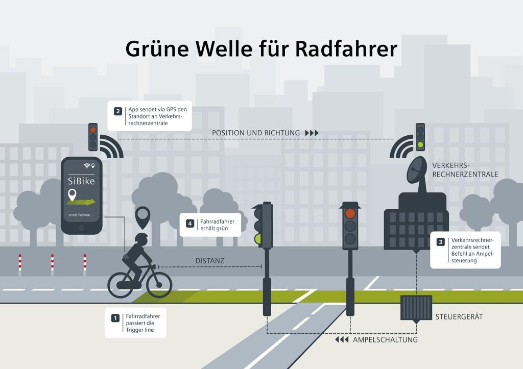 Grüne Welle für Fahrradfahrer
