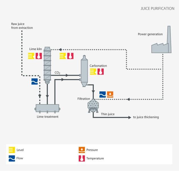 sugar - juice purification - Siemens USA