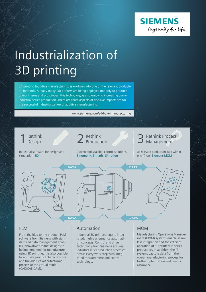 Industrialization of 3D printing