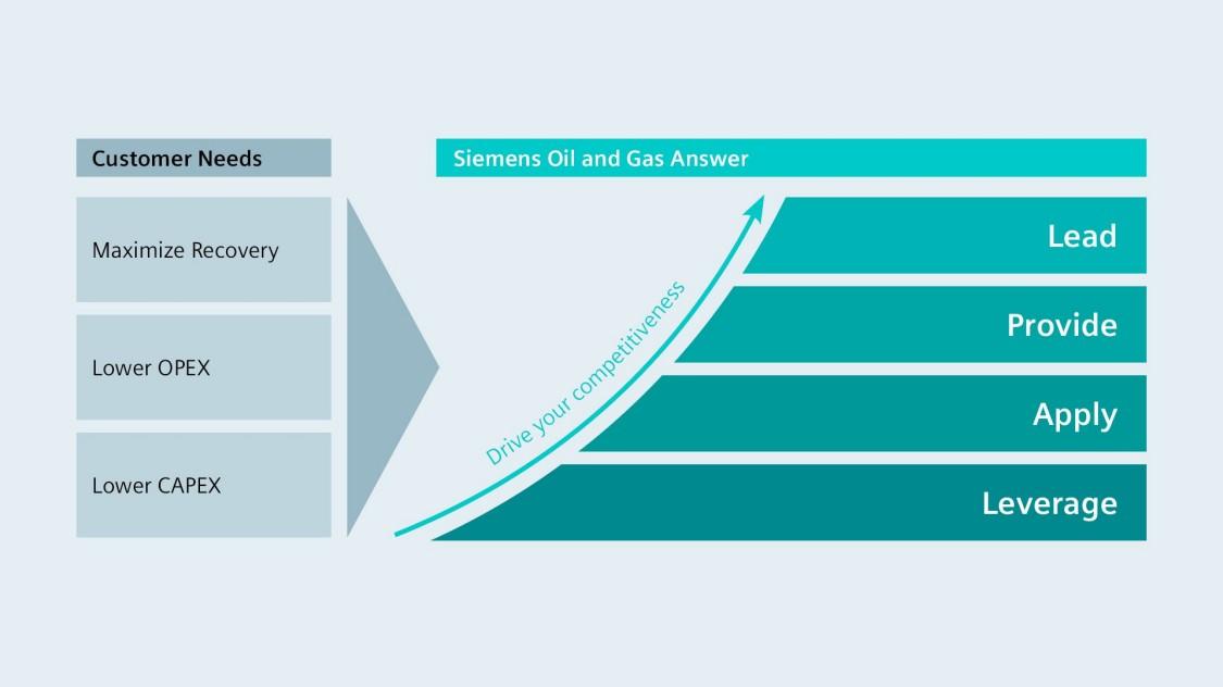 西门子是油气行业数字化的理想合作伙伴。