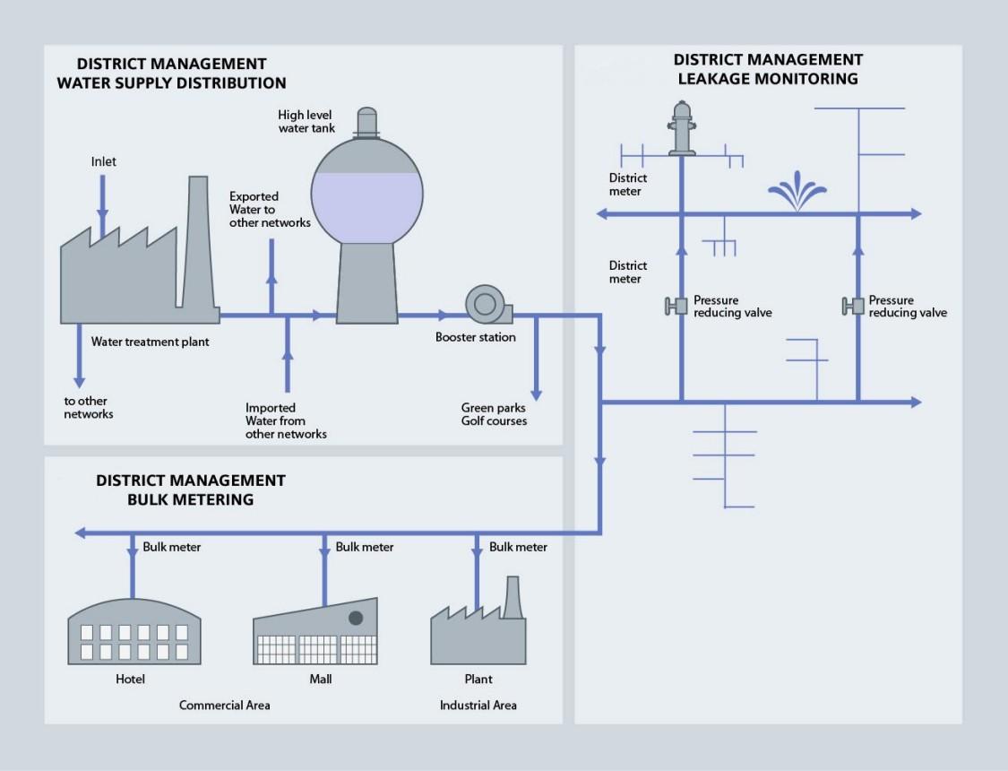Transportation Process Diagram