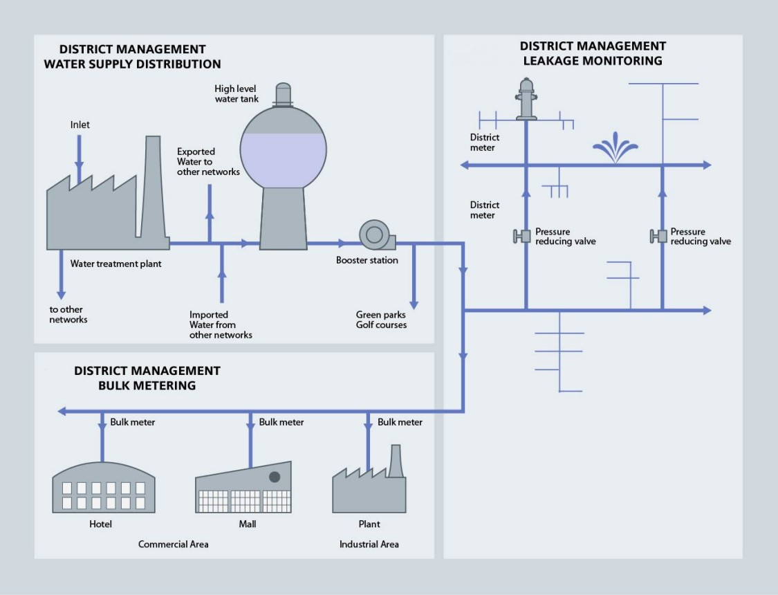 Water supply processes - Siemens USA