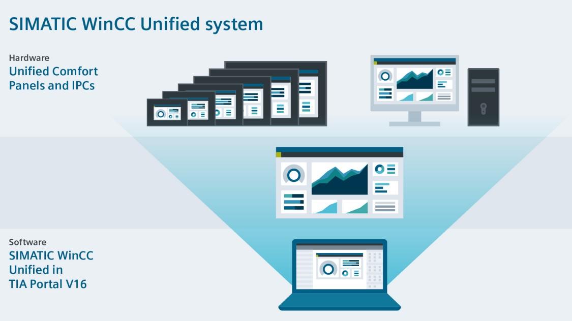 SIMATIC WinCC Unified-systemet innehåller både hårdvara och programvara