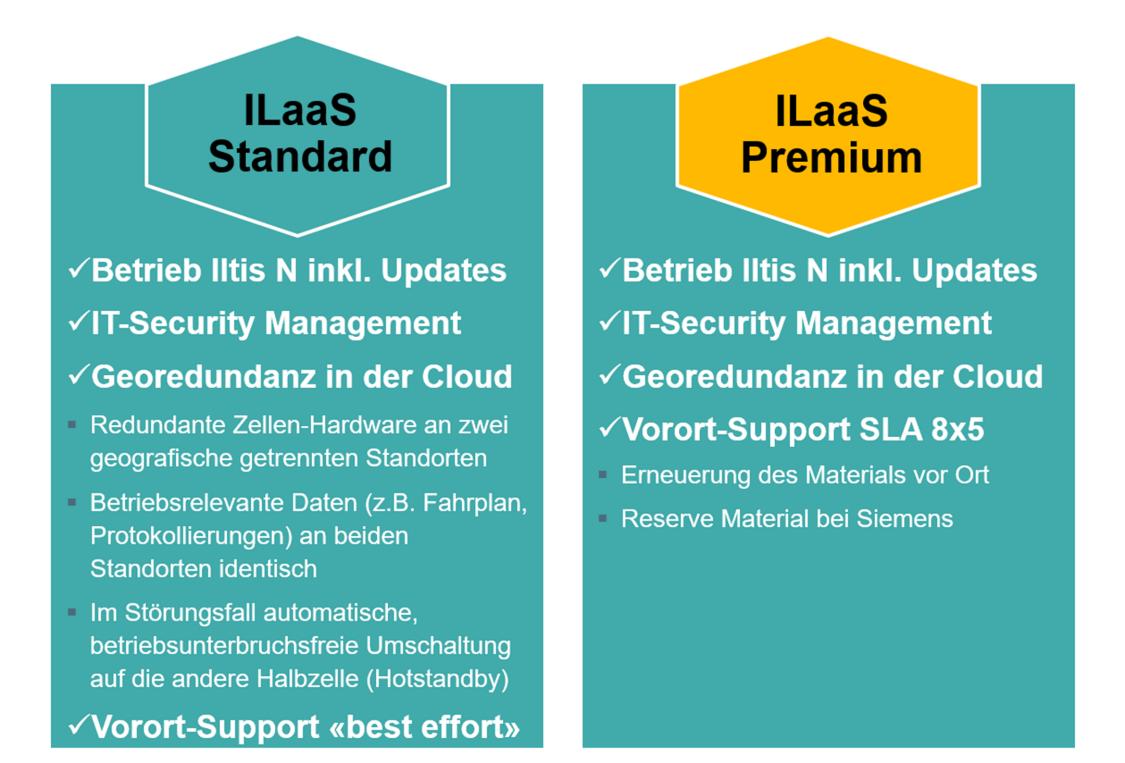 Vergleichstabelle Ilaas Standard und Ilaas Premium