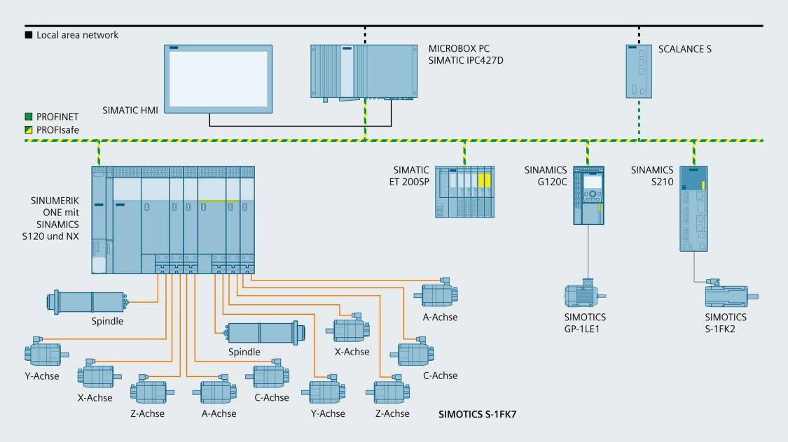 Topologie CNC-Bearbeitungszentren