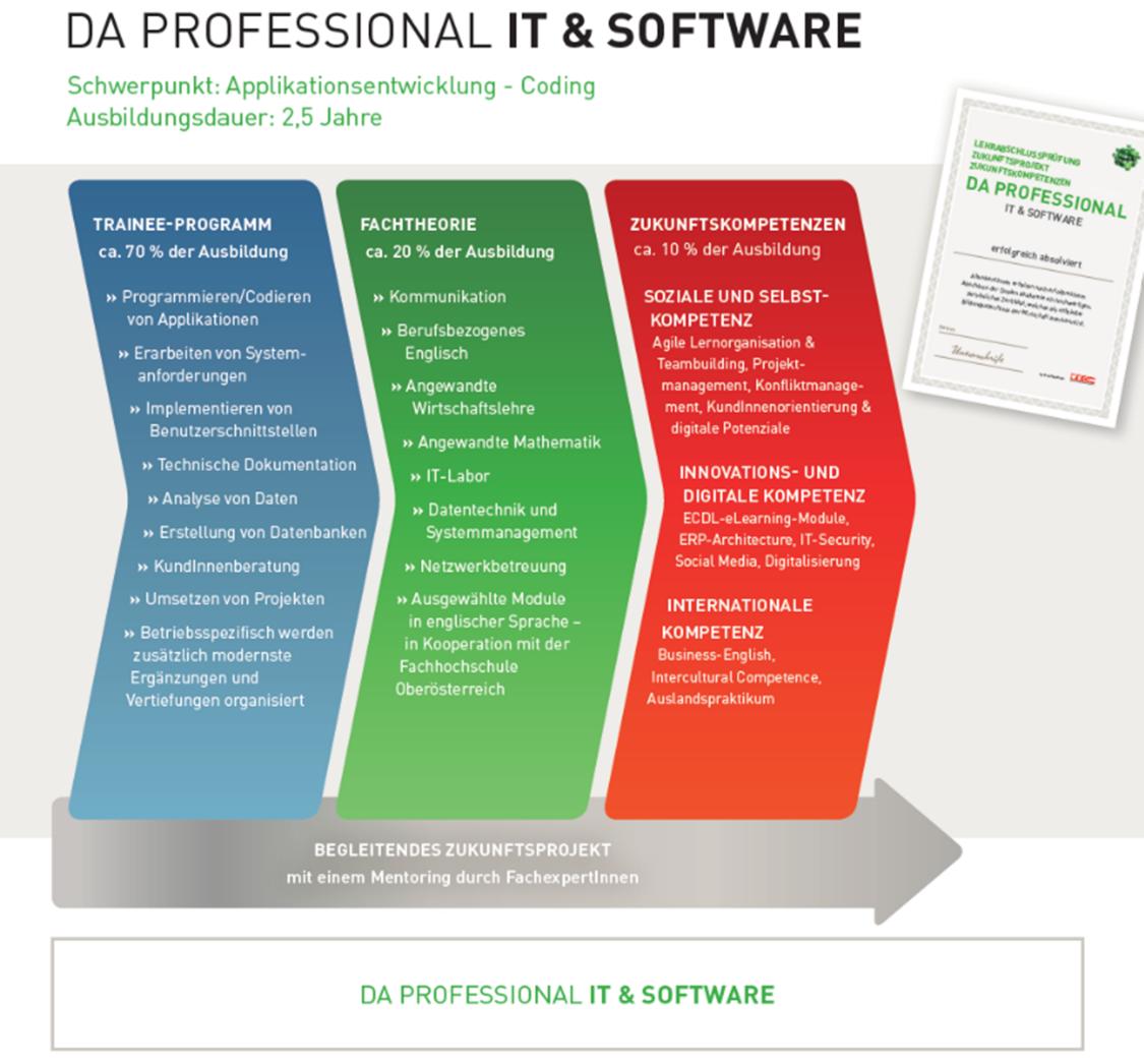 Duale Akademie IT & Software mit Ausbildung zum Applikationsentwickler für Coding in Linz
