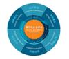 西门子为企业进行数字化成熟度评估,促进企业数字化建设。