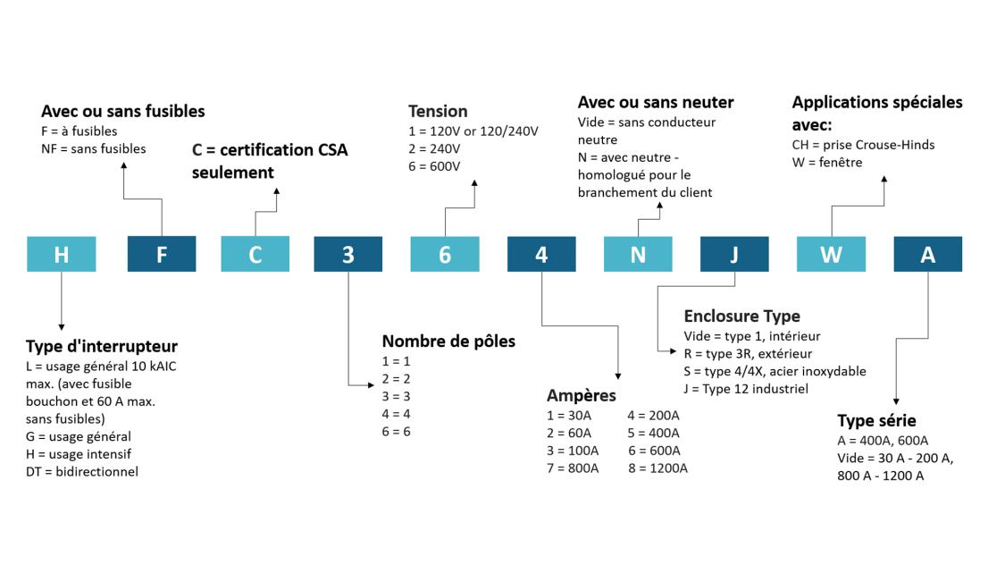 Système de numérotation des interrupteurs VBII