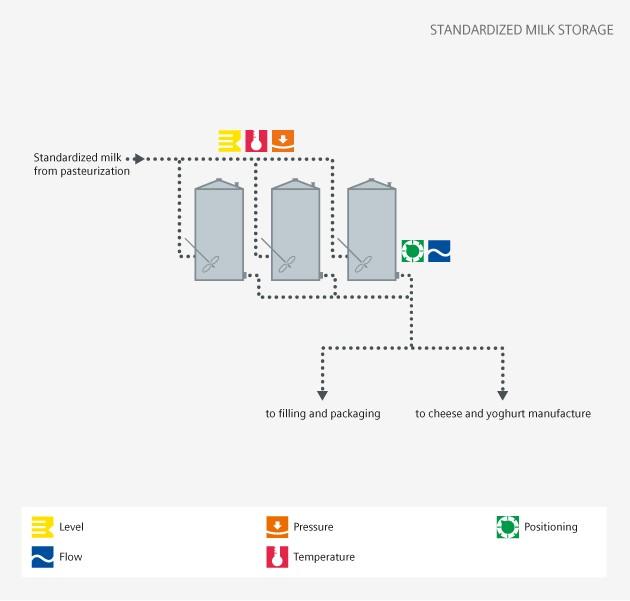 dairy standardized delivery - Siemens USA