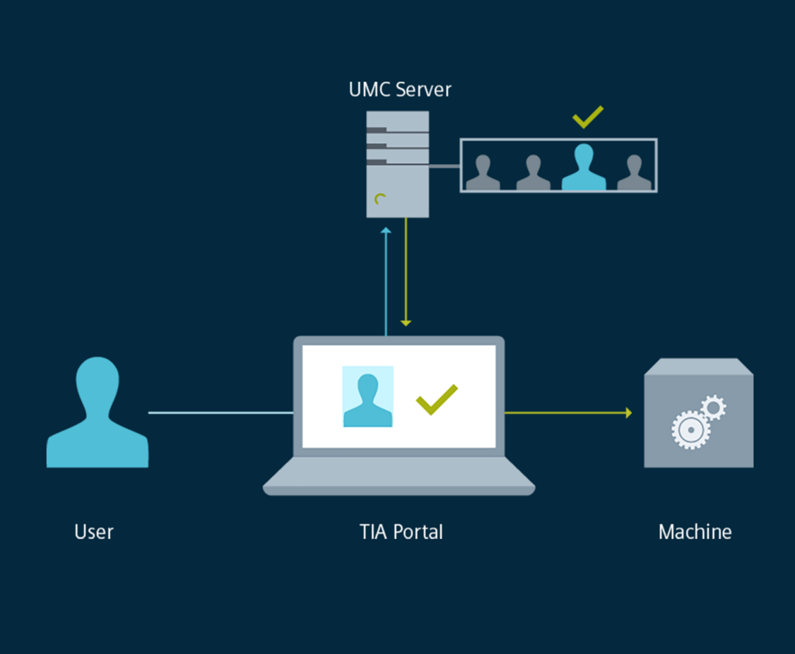 User Management Control via UMC server as TIA Portal option