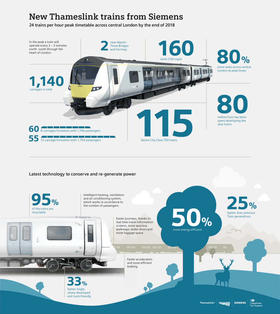 Infographic: New Siemens Thameslink Trains from Siemens