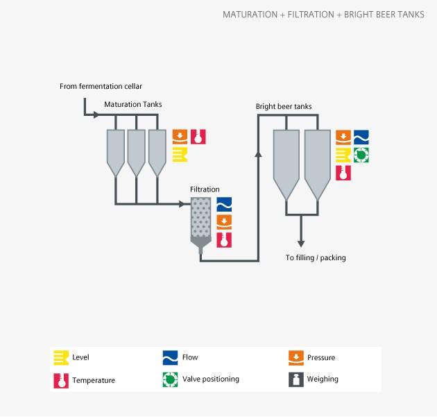 Brewing maturation - Siemens USA