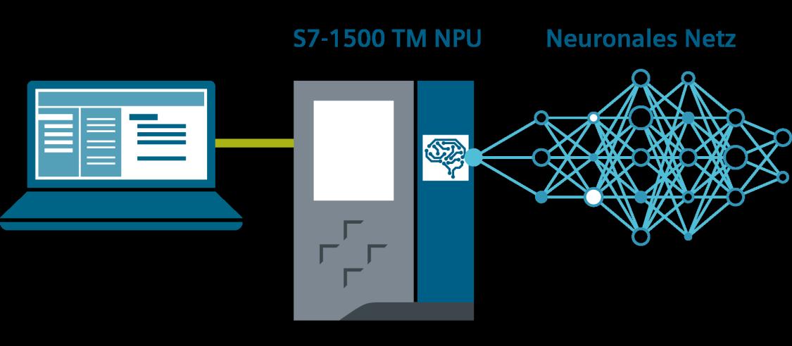 SIMATIC S7-1500 TM NPU