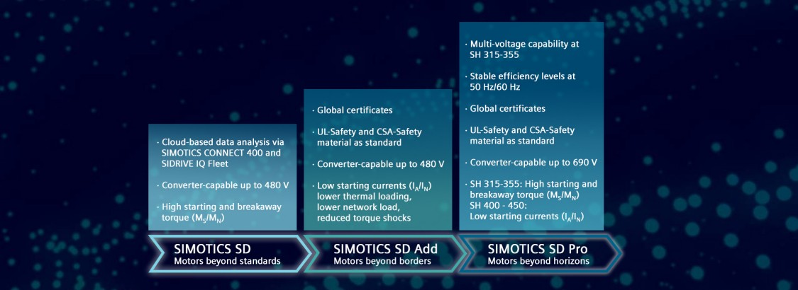 Portfolio overview SIMOTICS SD next generation