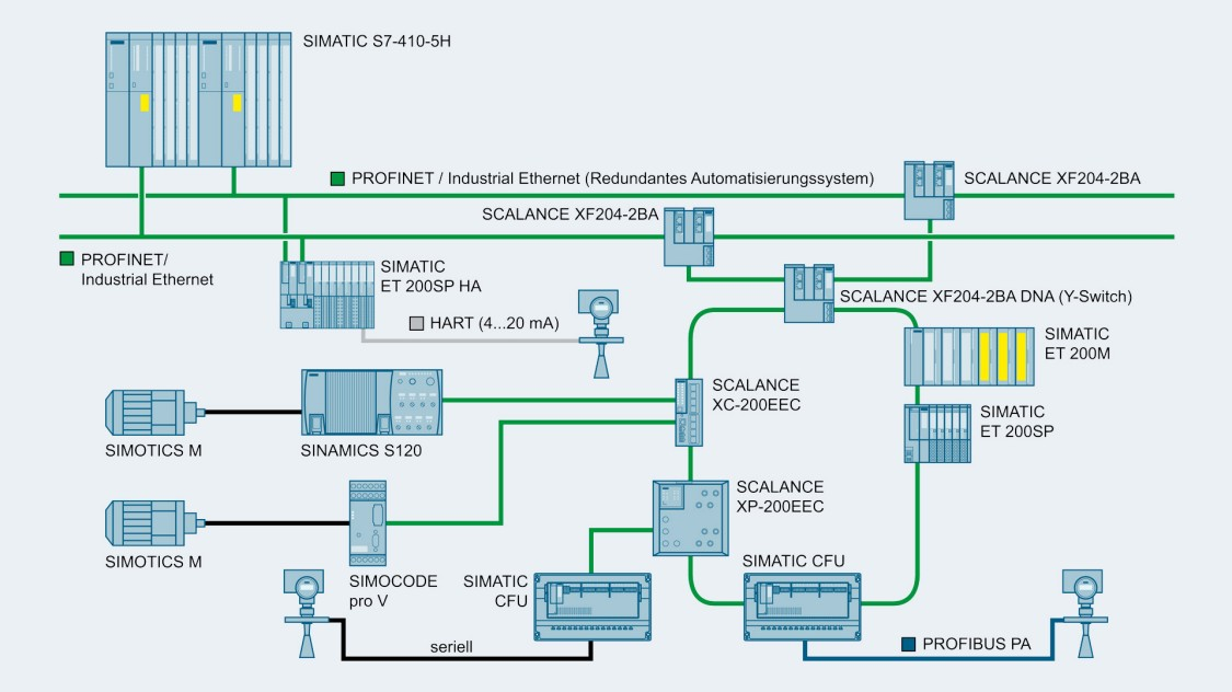 Grafik einer Konfiguration zur Erhöhung der Produktivität durch Einbindung von S2-Devices in hochverfügbares R1-System