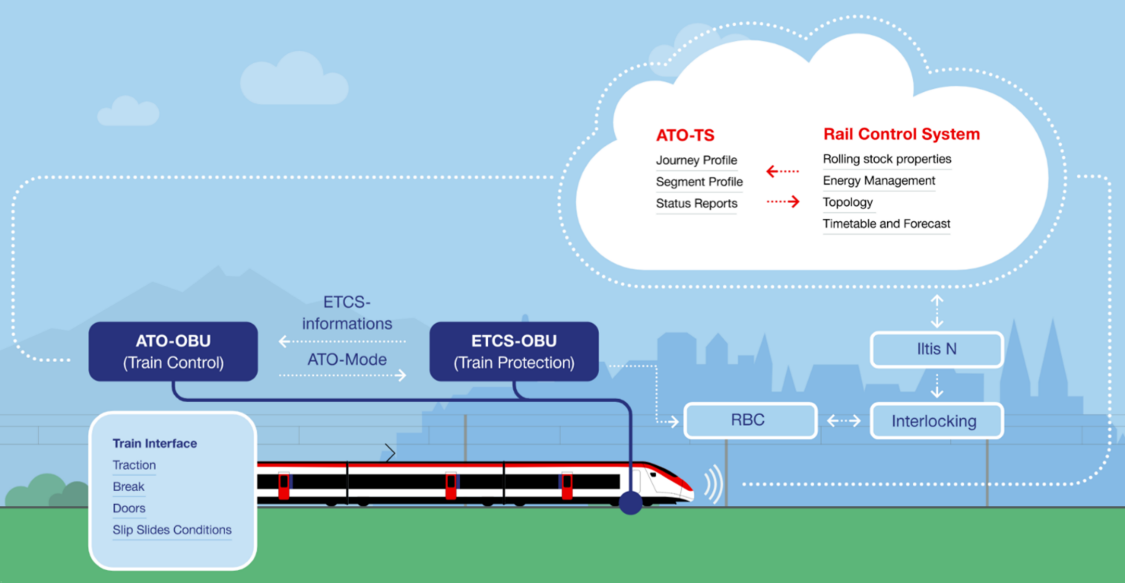 Interaction of the individual systems during train movements with ATO