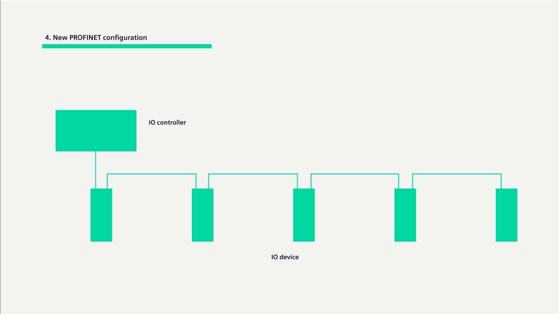 Graphic about PROFINET configuration