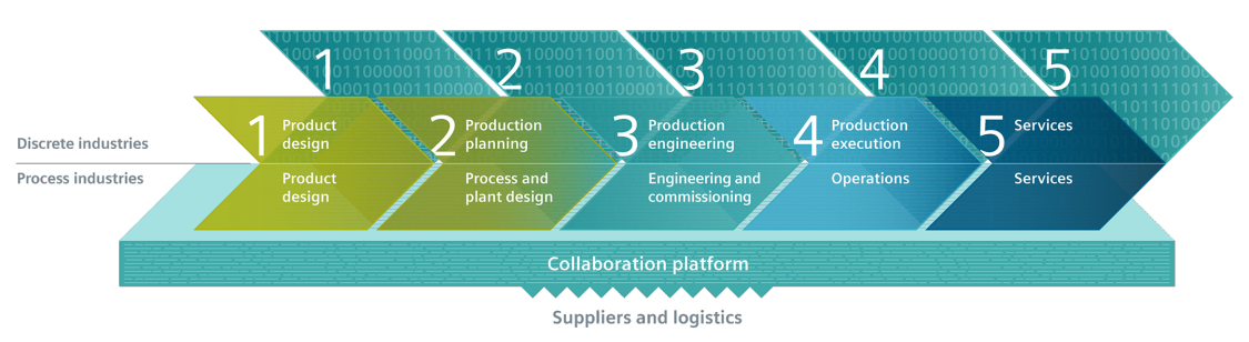 Digitalization of the entire value chain