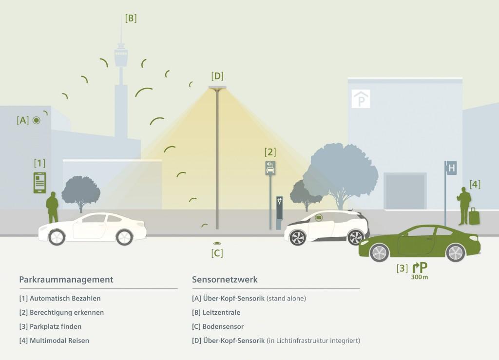 Das sensorgesteuerte Parkmanagementsystem Parkplatz ohne Suche