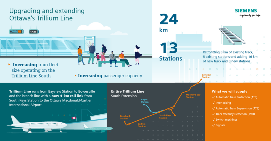 Infographic: Upgrading and extending Ottawa's Trillium Line