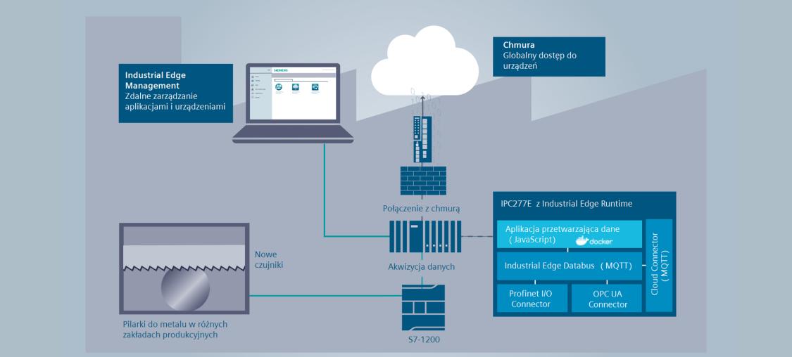 Schemat przedstawia system zarządzania Industrial Edge Management. Pokazana ścieżka daje obraz klientom, jak zdalnie zarządzać urządzeniami i aplikacjami