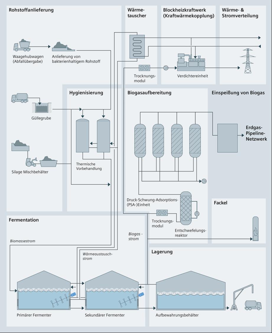 Prozessgrafik der Biomassevergasung anhand verfahrenstechnischer Symbole zu Rohstoffanlieferung, Wärmetauscher, Blockheizkraftwerk, Wärme- und Stromverteilung, Hygienisierung, Biogasaufbereitung, Einspeisung von Biogas, Fermentation, Fackel und Lagerung.