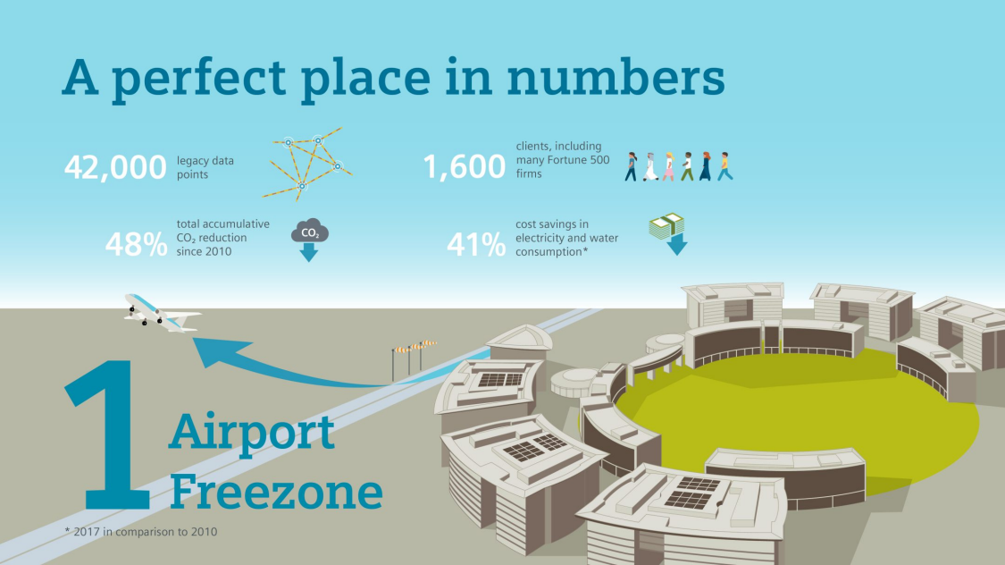At Dubai Airport Freezone, data-driven services and solutions from Siemens are creating the perfect conditions for happiness and success.