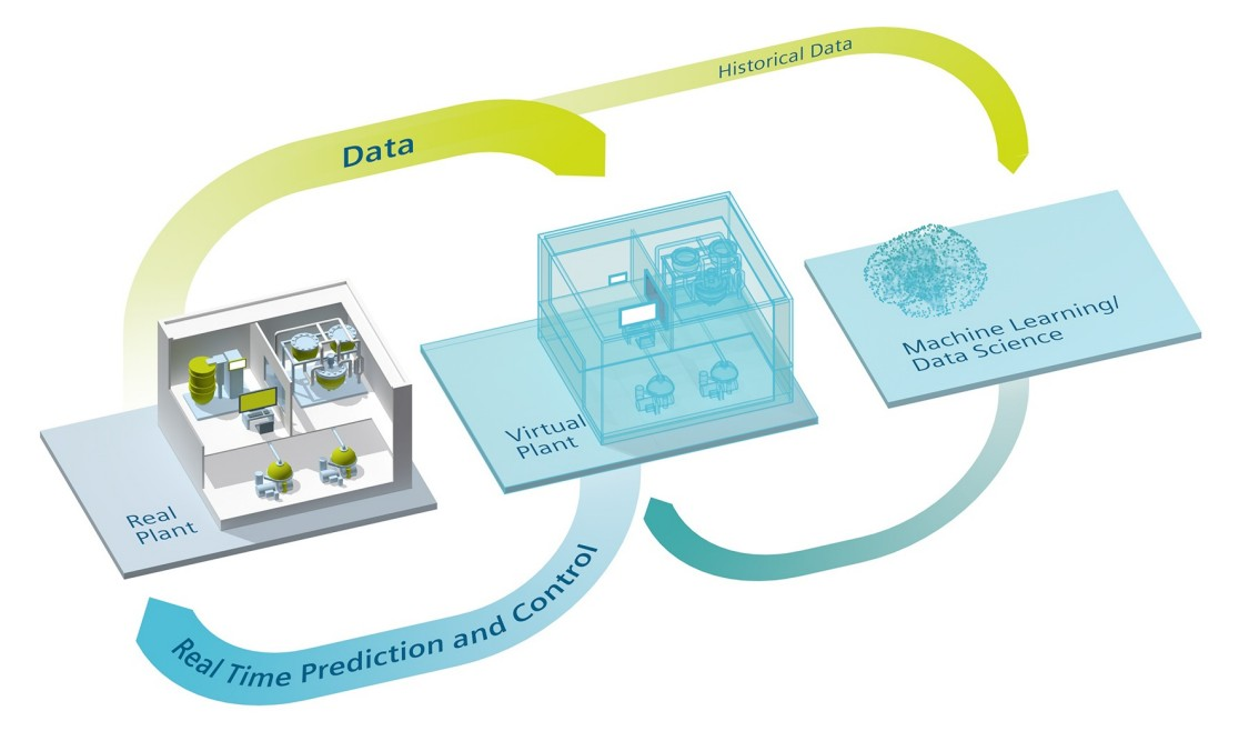 Digital twins allow data collection to understand exactly what is happening in real time during production. With that information, they can optimize operations
