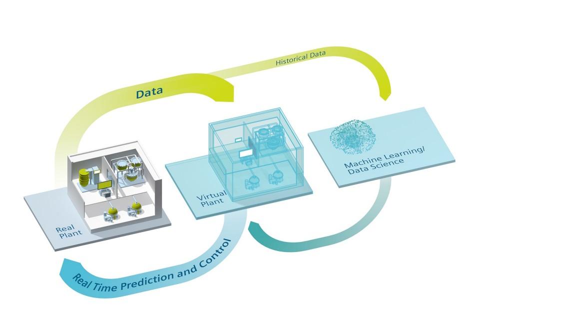 Pharma digital twin infographic