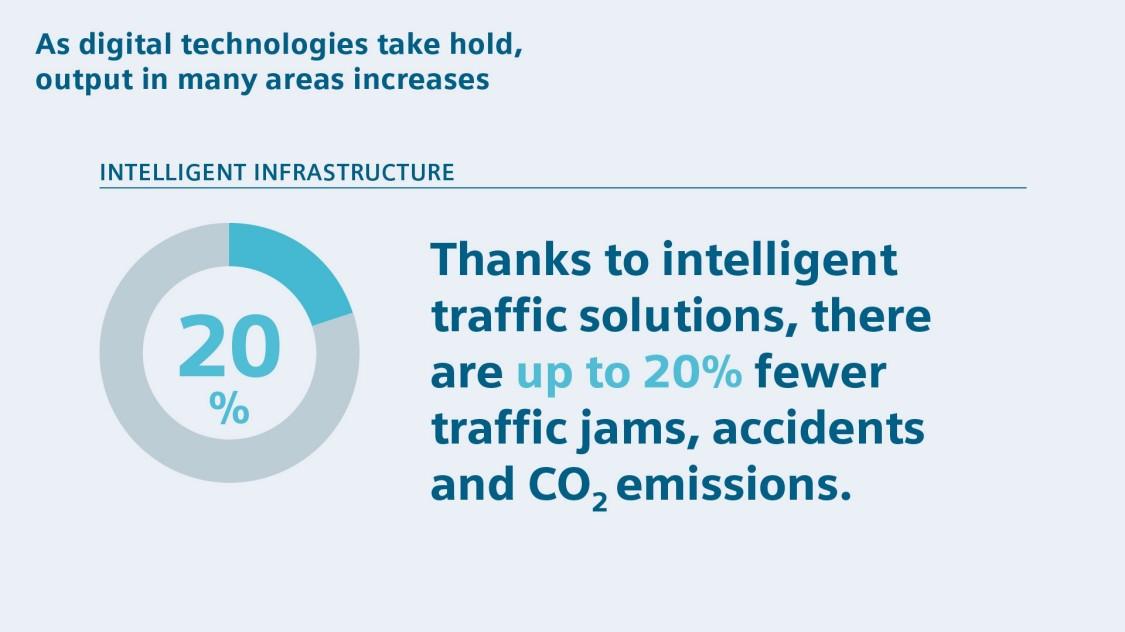 Intelligent traffics solutions