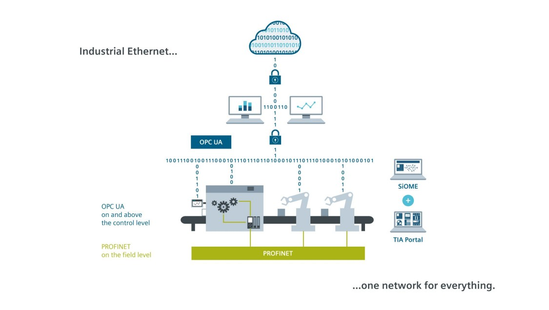 Graphic about OPC UA and PROFINET in Industrial Ethernet