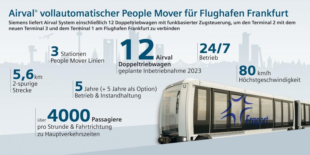 Infografik: Airval vollautomatischer People Mover für Flughafen Frankfurt