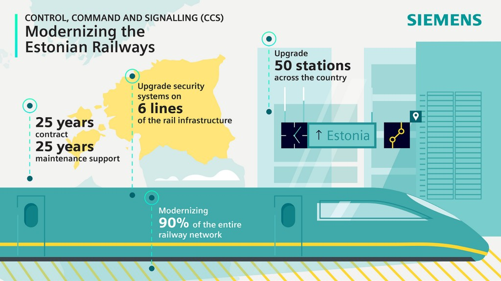 Modernizing the Estonian Railways