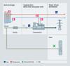 Biogas heat exchanger process diagram - USA