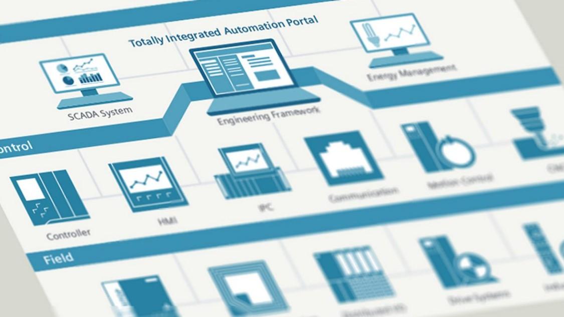 Hardware i TIA-portalen